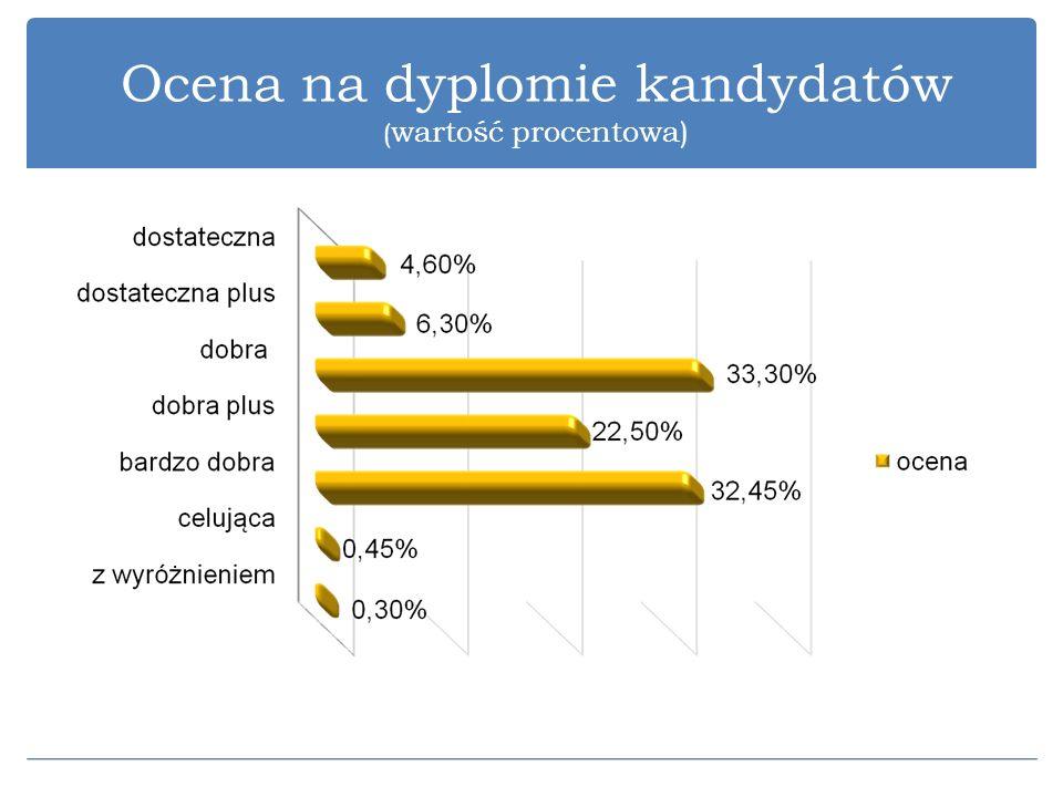 Ocena na dyplomie kandydatów (wartość procentowa)