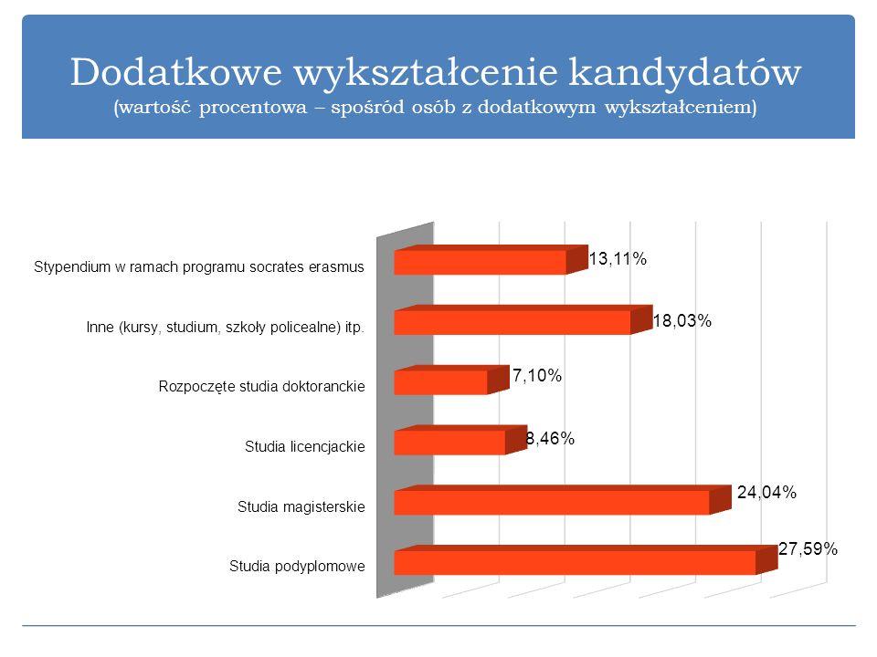 Dodatkowe wykształcenie kandydatów (wartość procentowa – spośród osób z dodatkowym wykształceniem)
