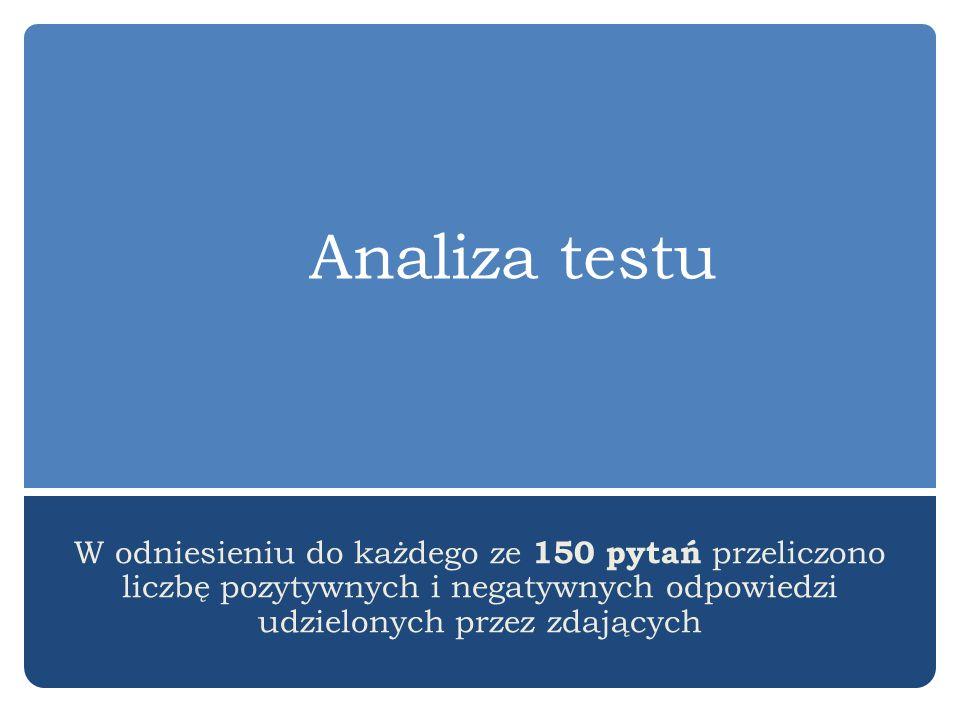 Analiza testu W odniesieniu do każdego ze 150 pytań przeliczono liczbę pozytywnych i negatywnych odpowiedzi udzielonych przez zdających.