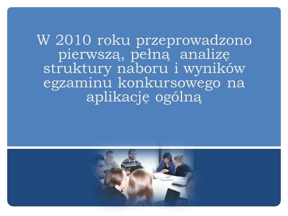 W 2010 roku przeprowadzono pierwszą, pełną analizę struktury naboru i wyników egzaminu konkursowego na aplikację ogólną