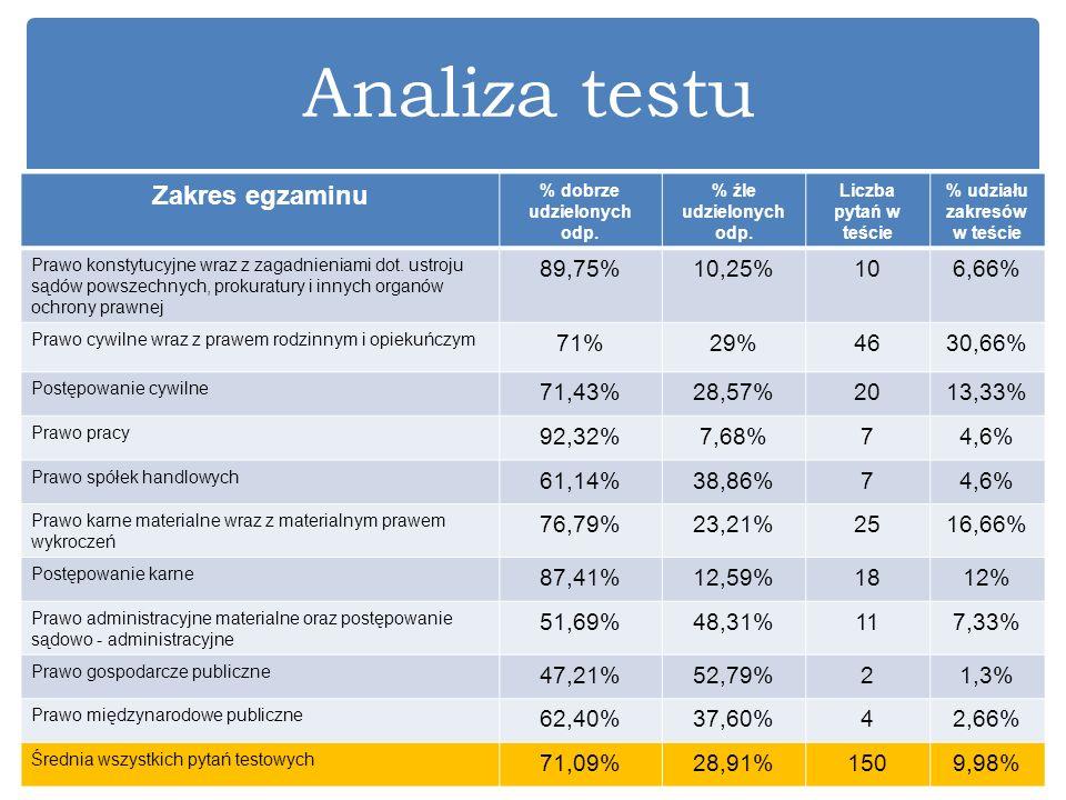 % dobrze udzielonych odp. % udziału zakresów w teście