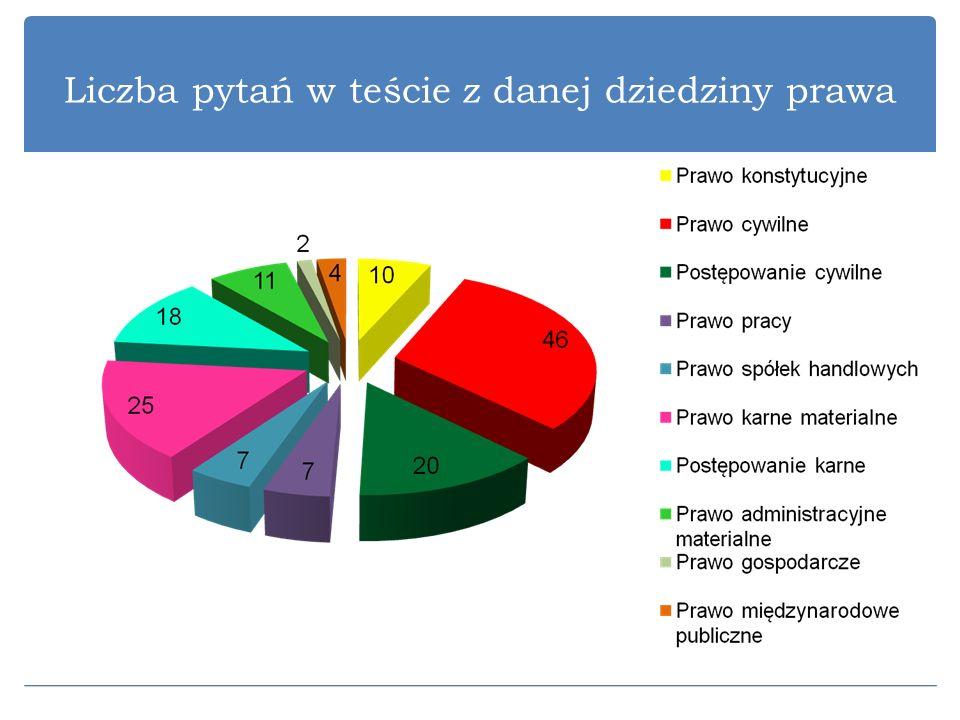 Liczba pytań w teście z danej dziedziny prawa