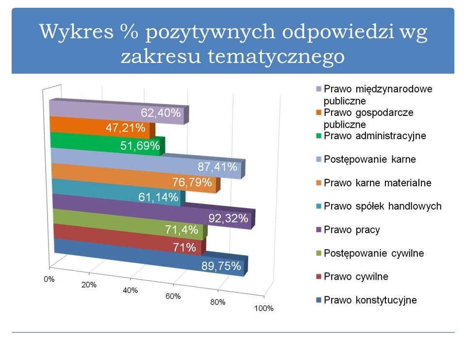 Wykres % pozytywnych odpowiedzi wg zakresu tematycznego