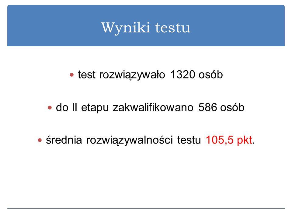Wyniki testu test rozwiązywało 1320 osób