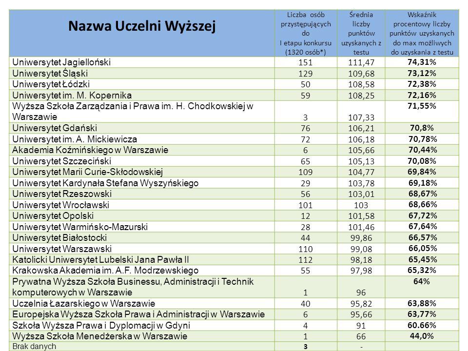 Nazwa Uczelni Wyższej Uniwersytet Jagielloński 151 111,47 74,31%