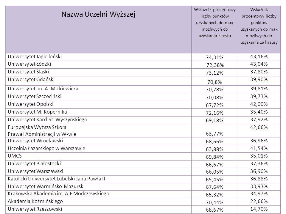 Nazwa Uczelni Wyższej Uniwersytet Jagielloński 74,31% 43,16%