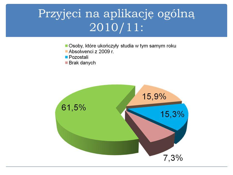 Przyjęci na aplikację ogólną 2010/11: