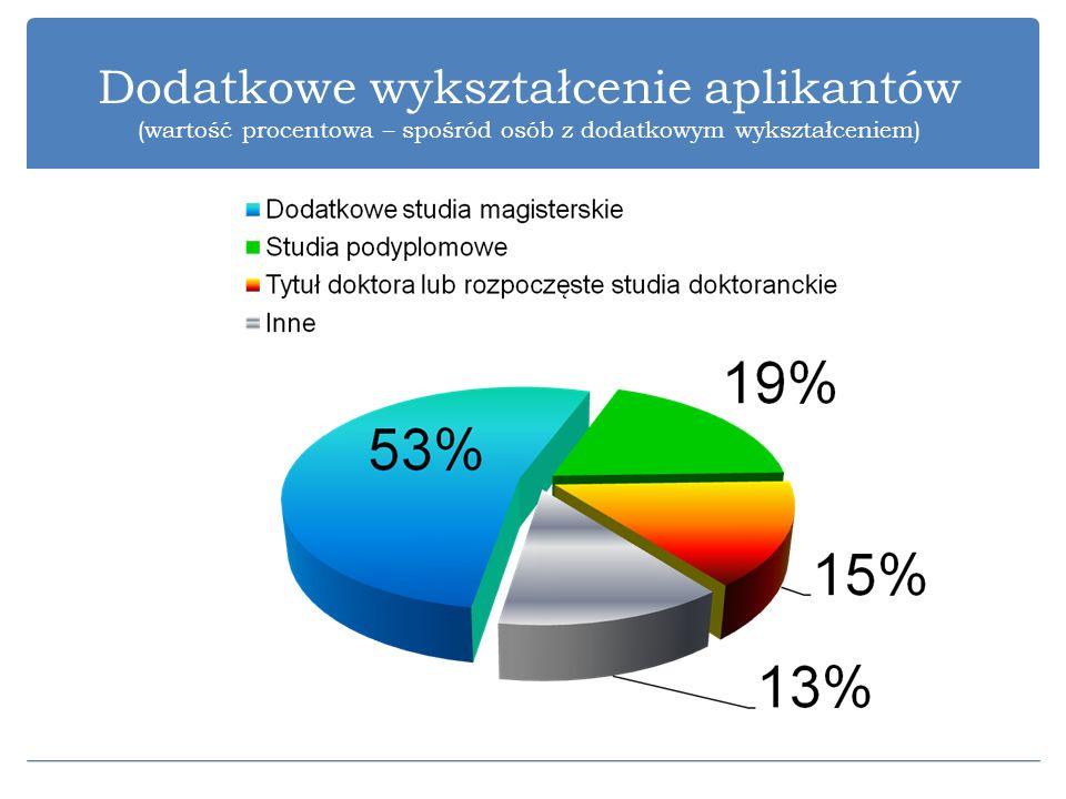 Dodatkowe wykształcenie aplikantów (wartość procentowa – spośród osób z dodatkowym wykształceniem)