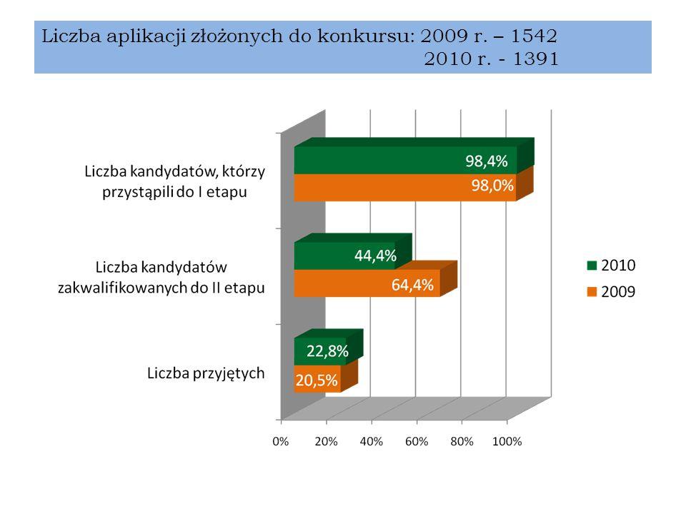 Liczba aplikacji złożonych do konkursu: 2009 r. – 1542 2010 r. - 1391