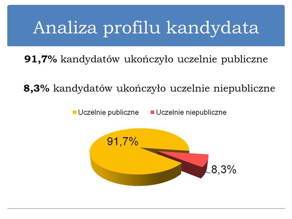 Analiza profilu kandydata