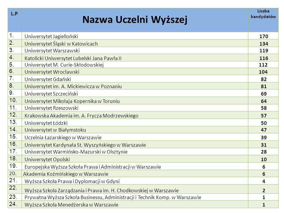 Nazwa Uczelni Wyższej L.P. 1. Uniwersytet Jagielloński 170 2.