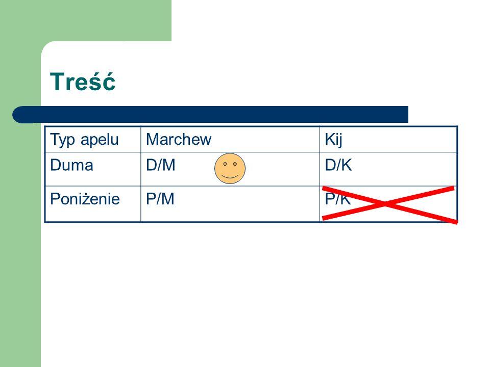 Treść Typ apelu Marchew Kij Duma D/M D/K Poniżenie P/M P/K