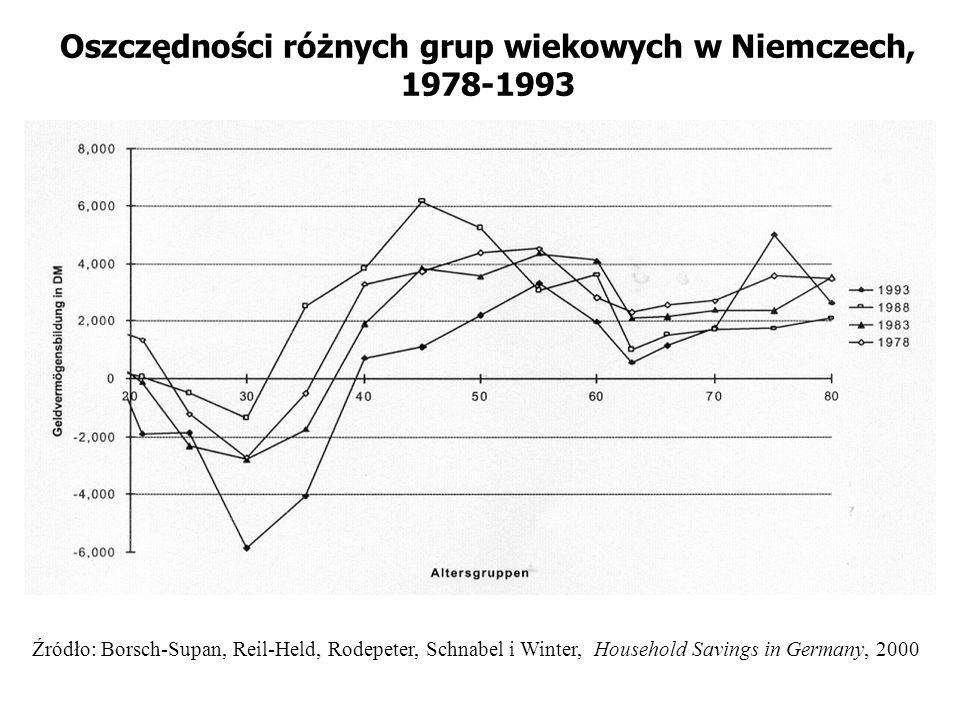 Oszczędności różnych grup wiekowych w Niemczech, 1978-1993
