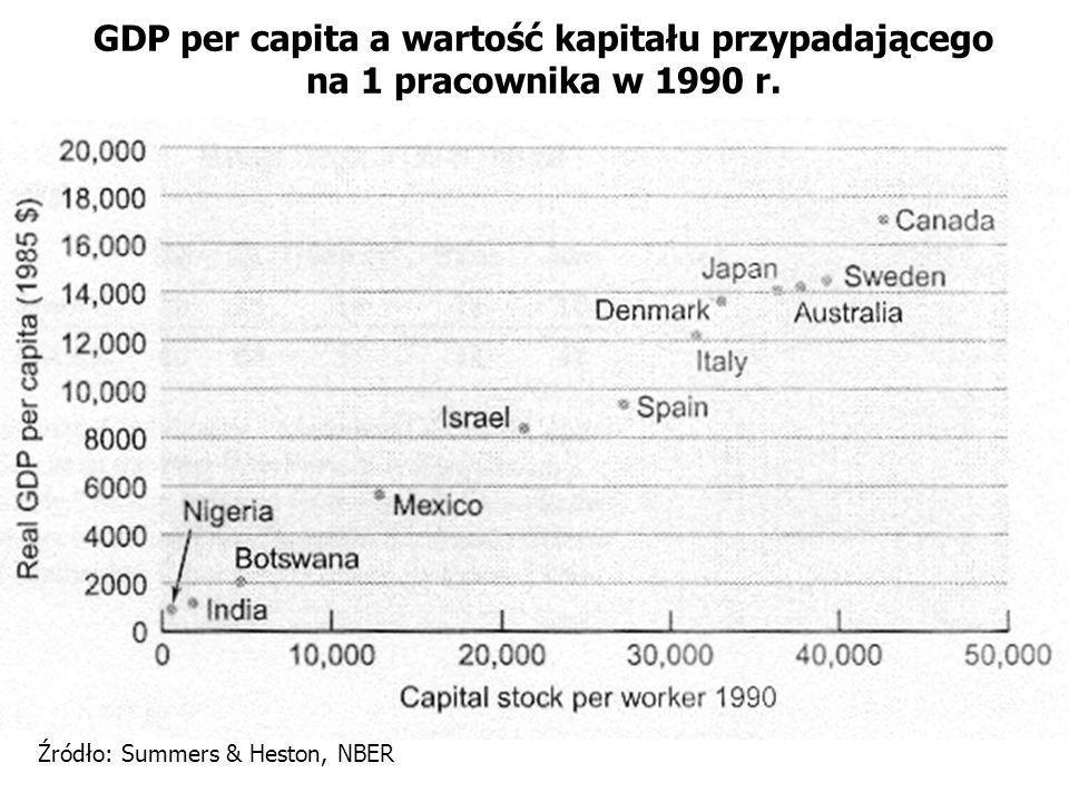 GDP per capita a wartość kapitału przypadającego