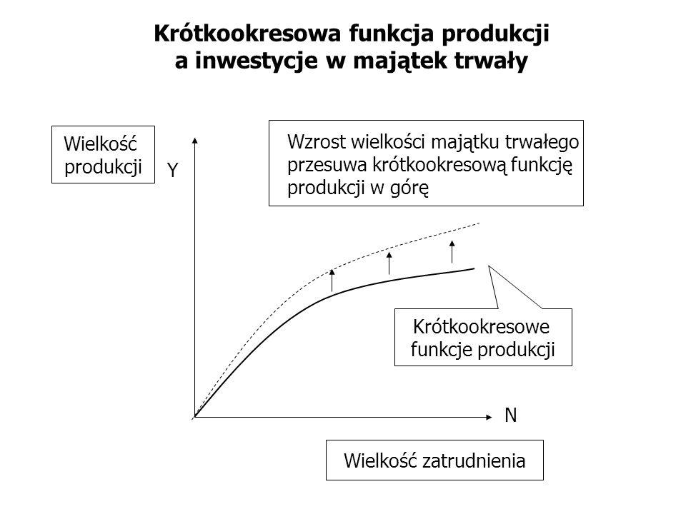 Krótkookresowa funkcja produkcji a inwestycje w majątek trwały