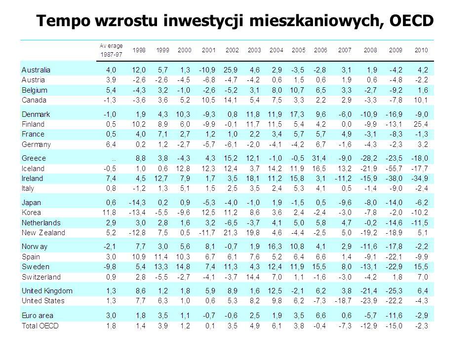 Tempo wzrostu inwestycji mieszkaniowych, OECD