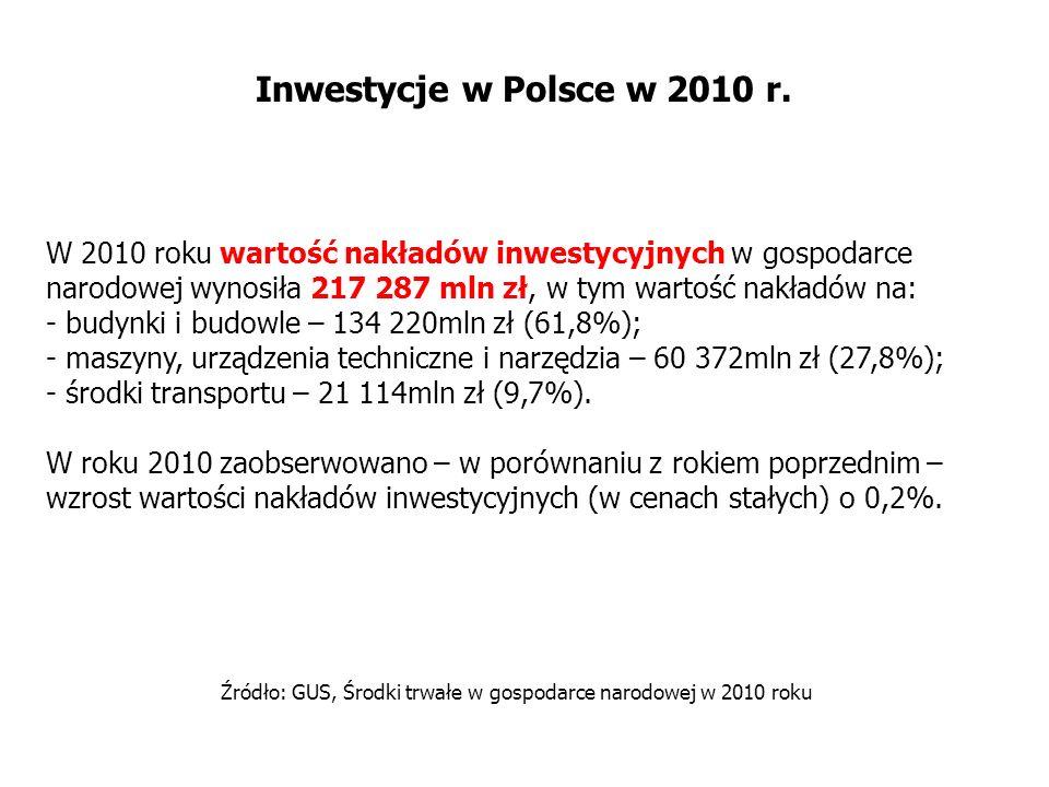 Inwestycje w Polsce w 2010 r. W 2010 roku wartość nakładów inwestycyjnych w gospodarce narodowej wynosiła 217 287 mln zł, w tym wartość nakładów na: