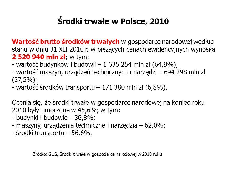 Środki trwałe w Polsce, 2010
