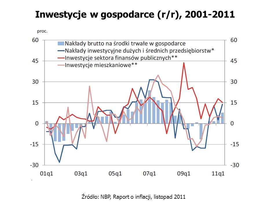 Inwestycje w gospodarce (r/r), 2001-2011