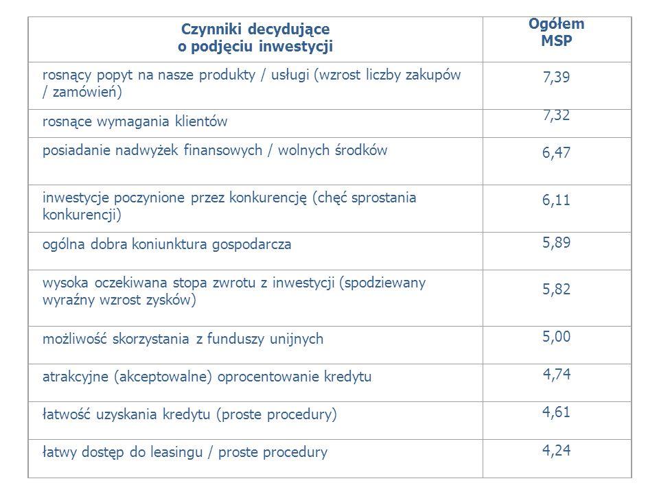 Czynniki decydująceo podjęciu inwestycji. Ogółem. MSP. rosnący popyt na nasze produkty / usługi (wzrost liczby zakupów / zamówień)