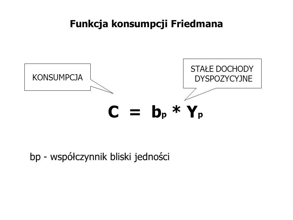 Funkcja konsumpcji Friedmana