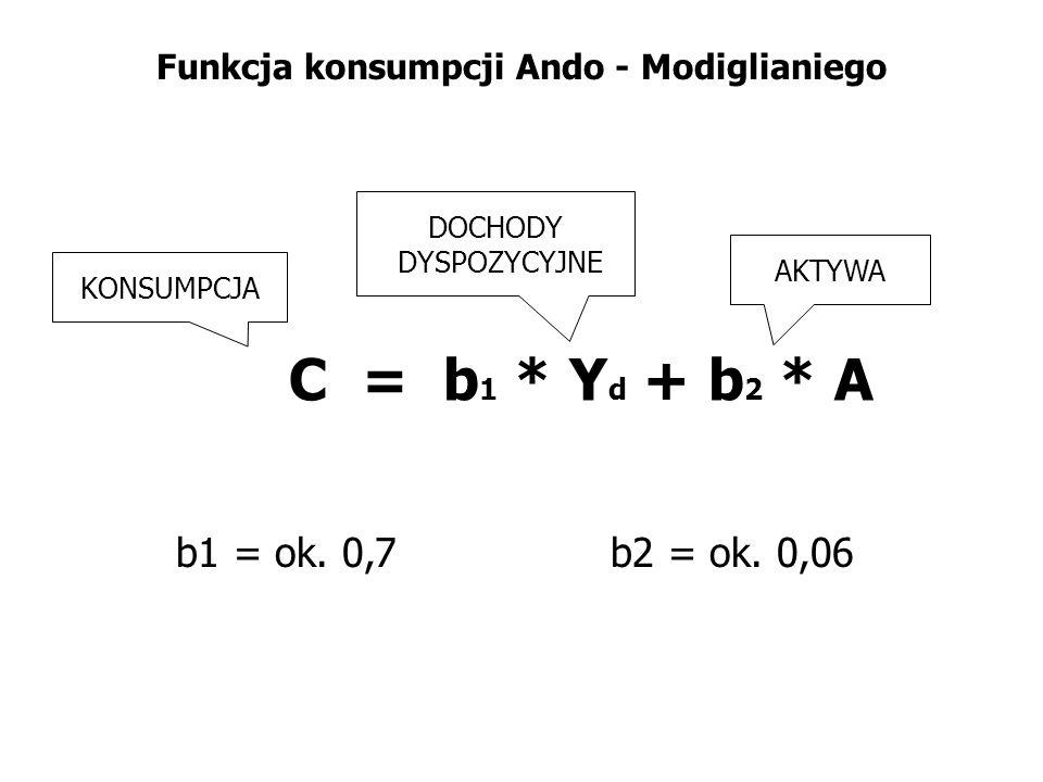 Funkcja konsumpcji Ando - Modiglianiego