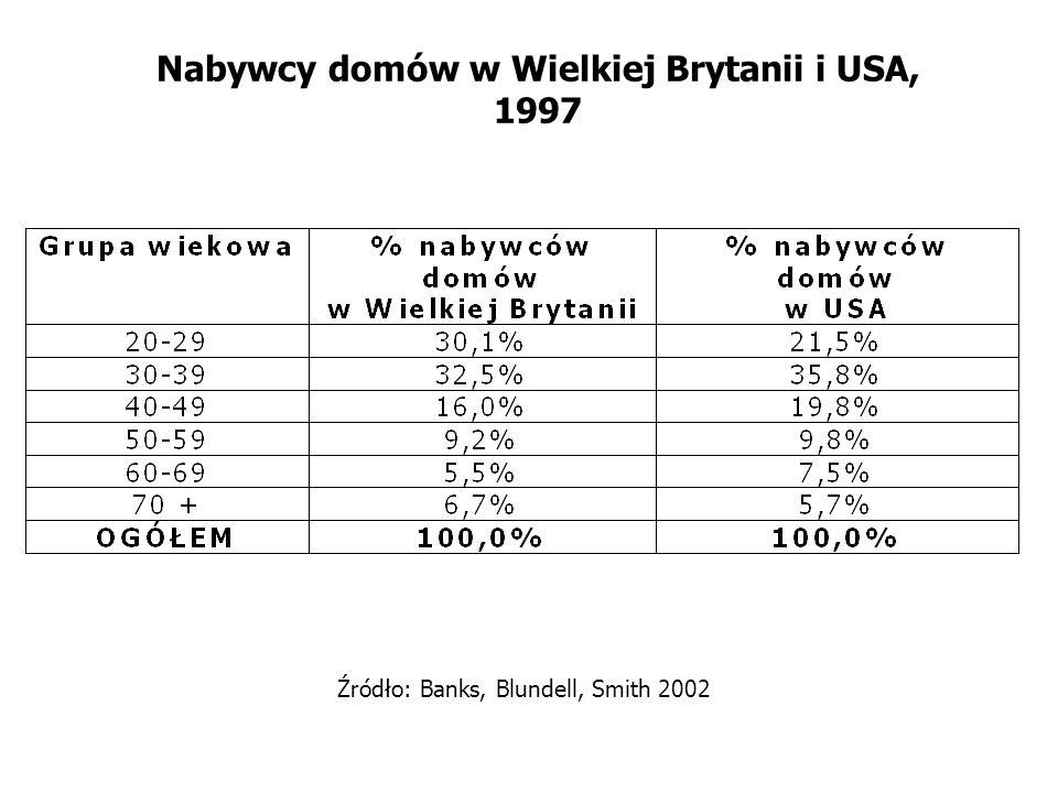 Nabywcy domów w Wielkiej Brytanii i USA, 1997