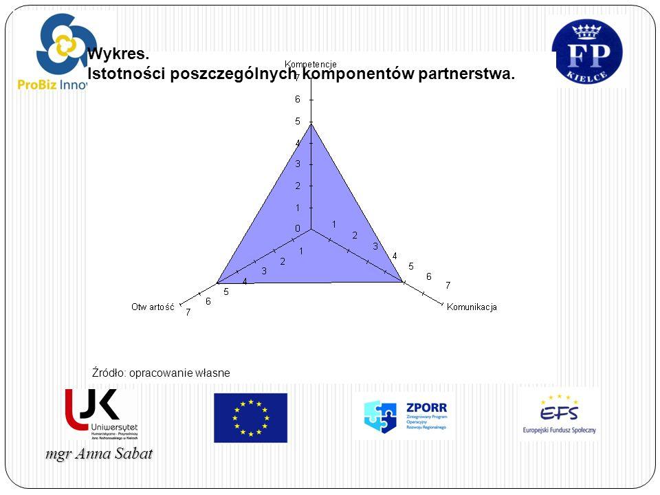 Istotności poszczególnych komponentów partnerstwa.