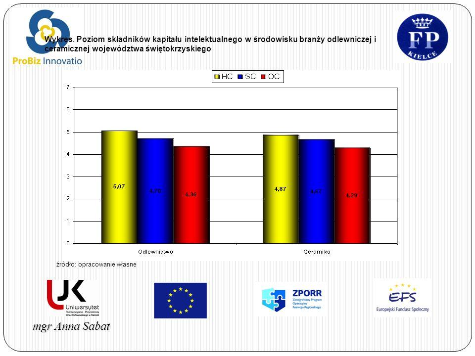 Wykres. Poziom składników kapitału intelektualnego w środowisku branży odlewniczej i ceramicznej województwa świętokrzyskiego
