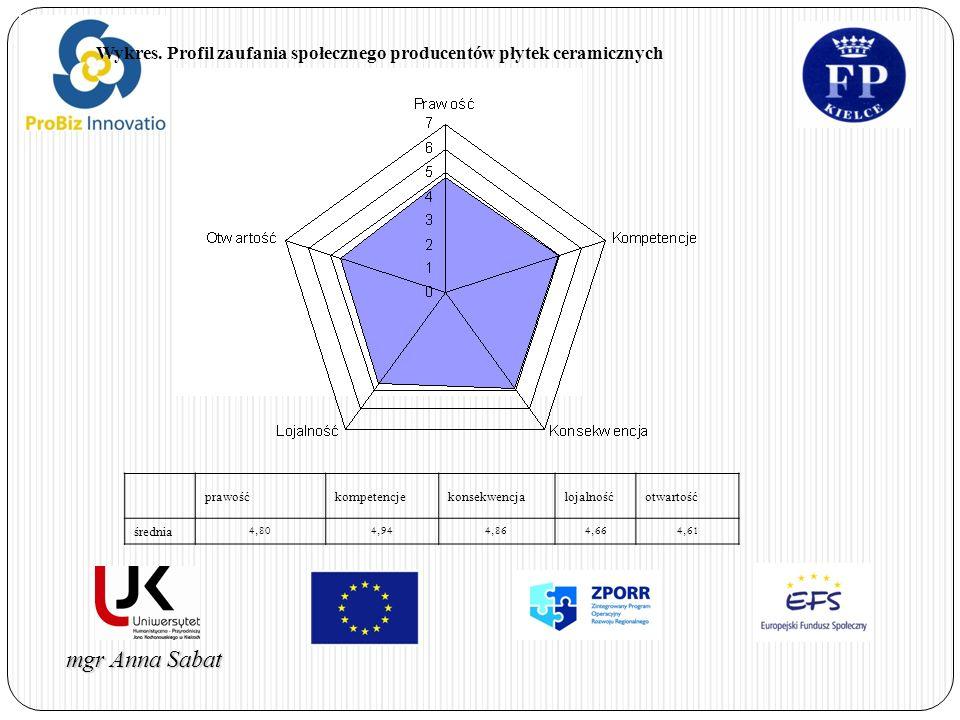 Wykres. Profil zaufania społecznego producentów płytek ceramicznych