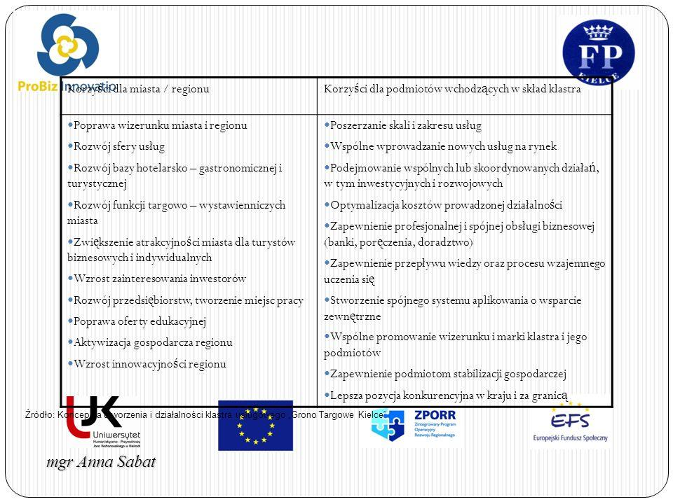 Korzyści dla miasta / regionu