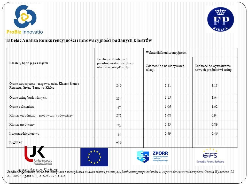 Tabela: Analiza konkurencyjności i innowacyjności badanych klastrów