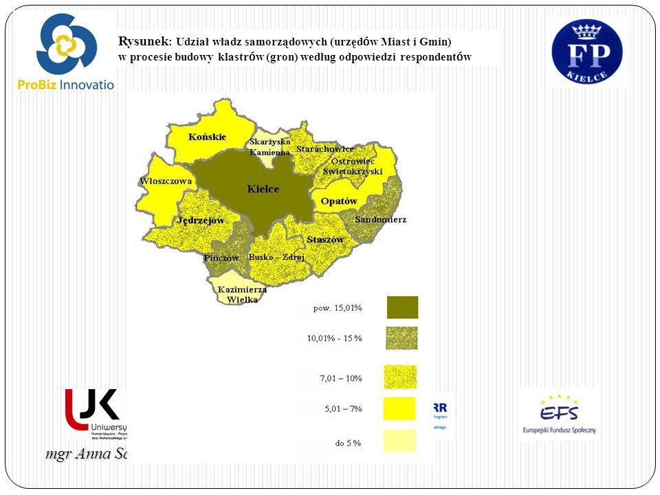 Rysunek: Udział władz samorządowych (urzędów Miast i Gmin) w procesie budowy klastrów (gron) według odpowiedzi respondentów