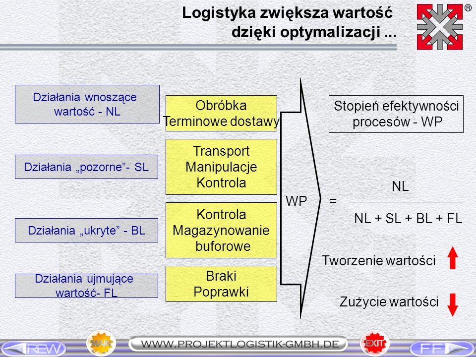 Logistyka zwiększa wartość dzięki optymalizacji ...