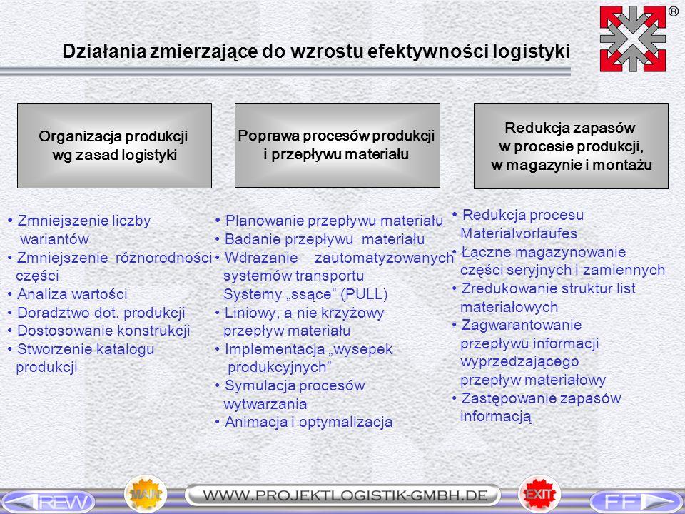 Organizacja produkcji Poprawa procesów produkcji