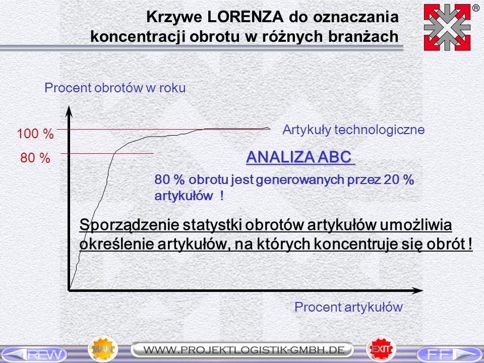 Krzywe LORENZA do oznaczania koncentracji obrotu w różnych branżach