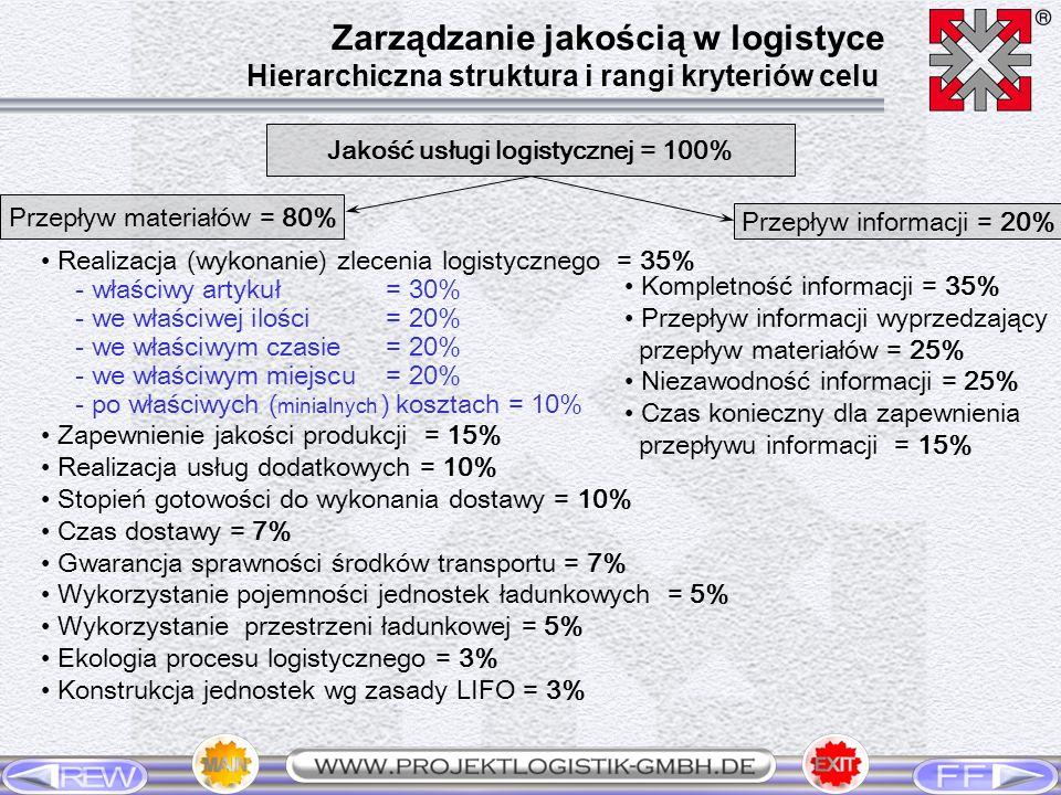 Jakość usługi logistycznej = 100%
