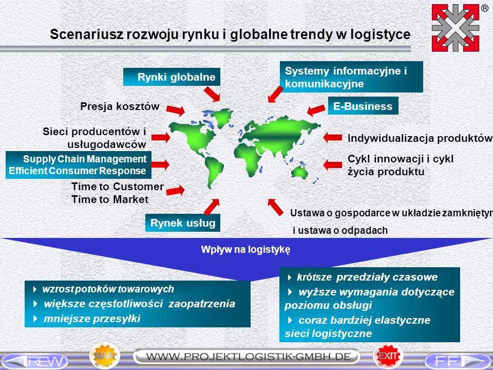 Scenariusz rozwoju rynku i globalne trendy w logistyce