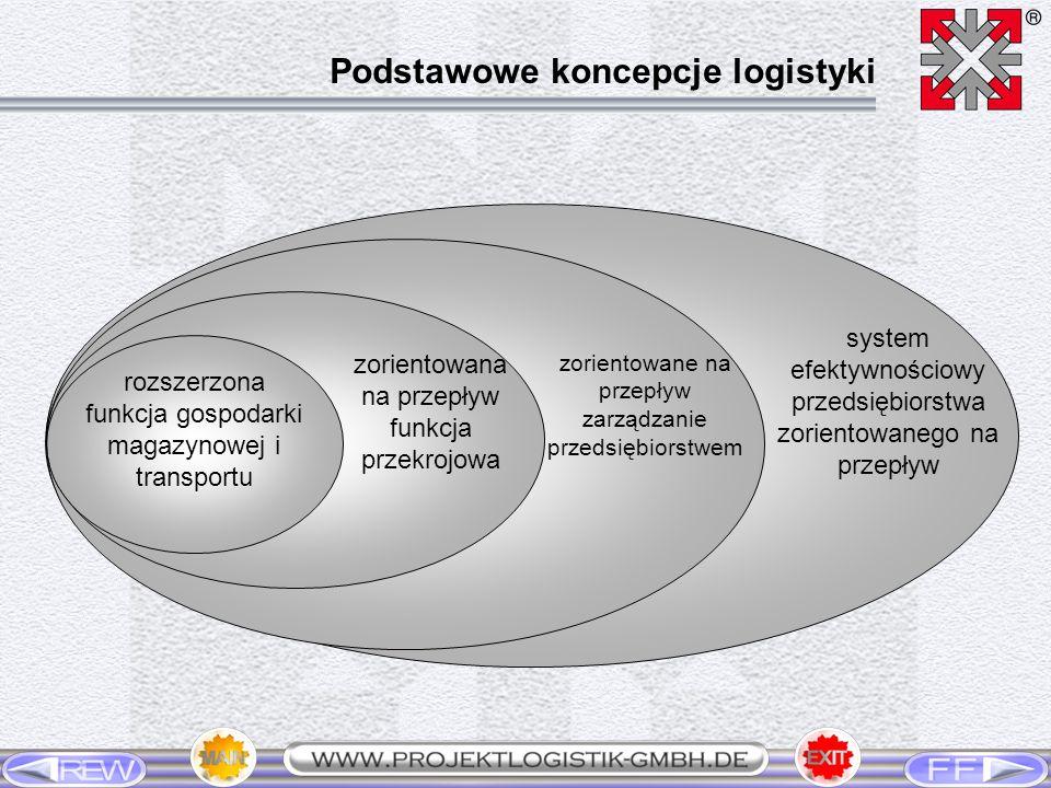 Podstawowe koncepcje logistyki