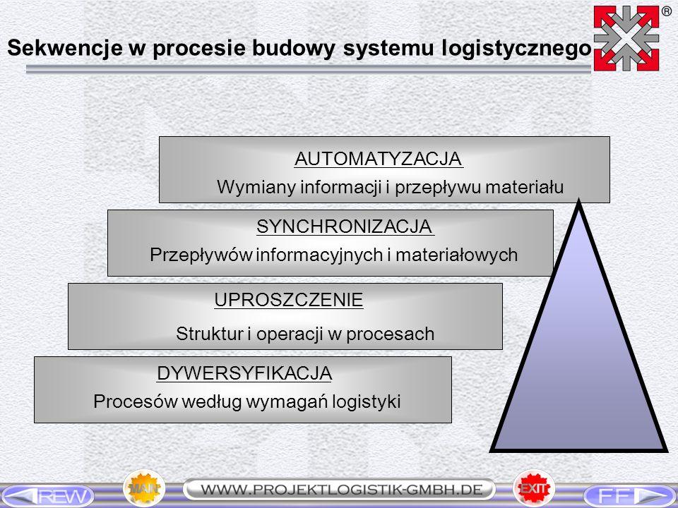 Sekwencje w procesie budowy systemu logistycznego