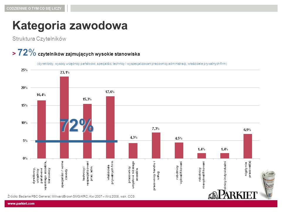 Kategoria zawodowa Struktura Czytelników. > 72% czytelników zajmujących wysokie stanowiska.
