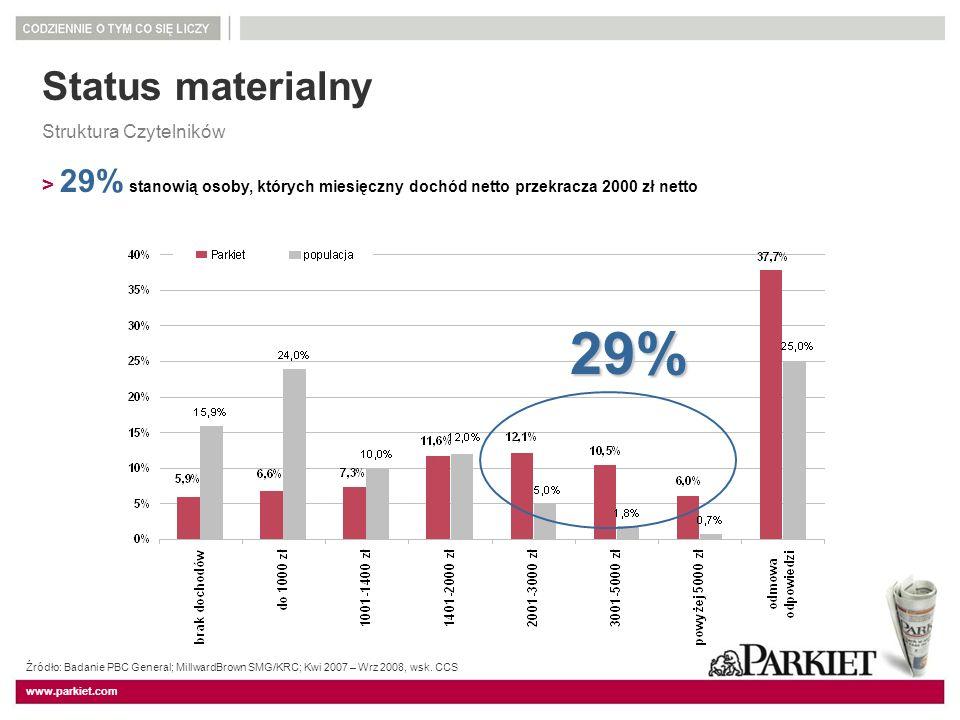 Status materialny Struktura Czytelników. > 29% stanowią osoby, których miesięczny dochód netto przekracza 2000 zł netto.