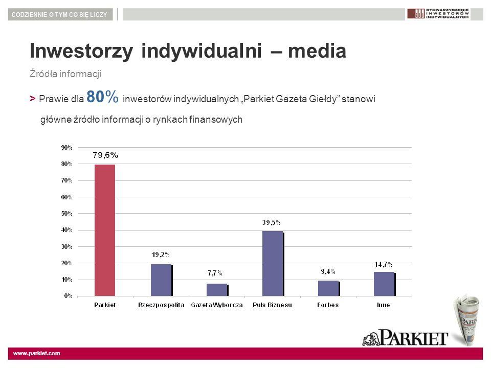 Inwestorzy indywidualni – media