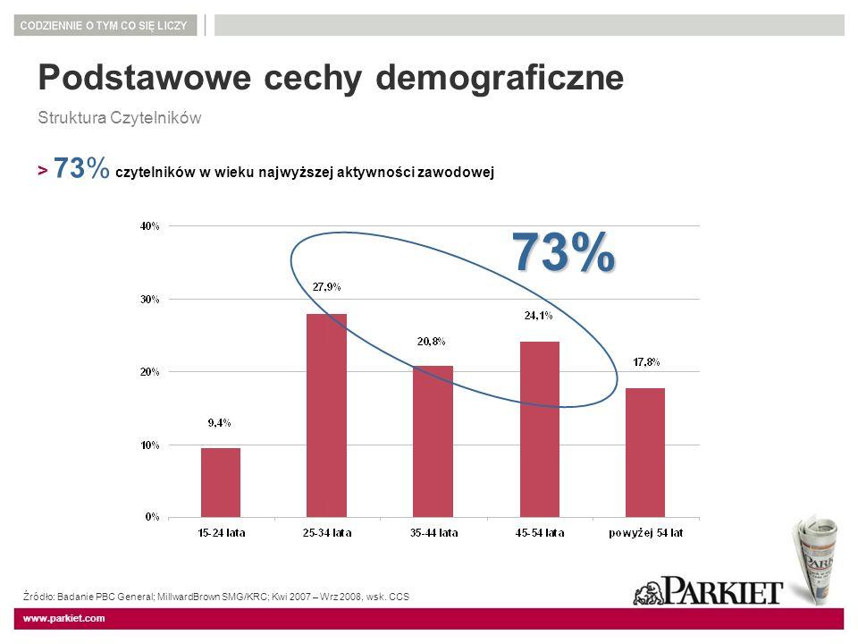 73% Podstawowe cechy demograficzne
