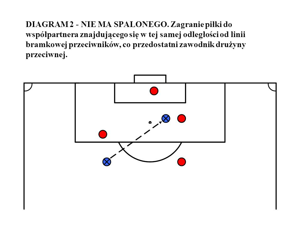 DIAGRAM 2 - NIE MA SPALONEGO