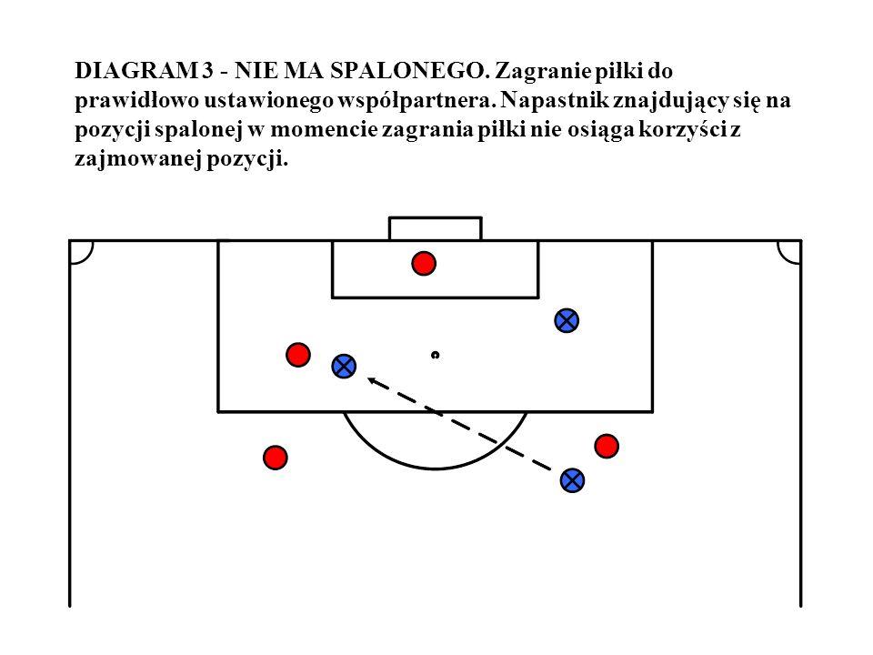 DIAGRAM 3 - NIE MA SPALONEGO