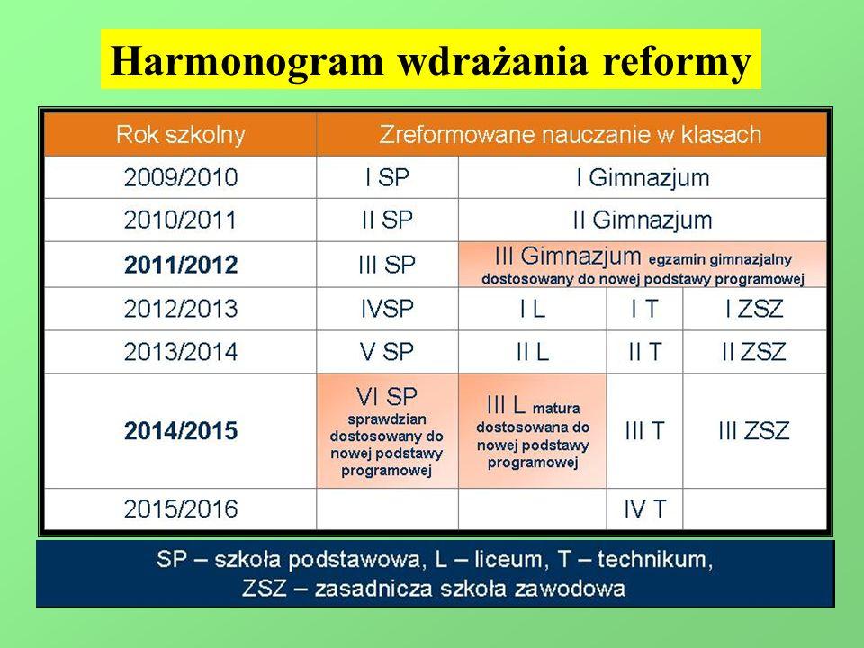 Harmonogram wdrażania reformy