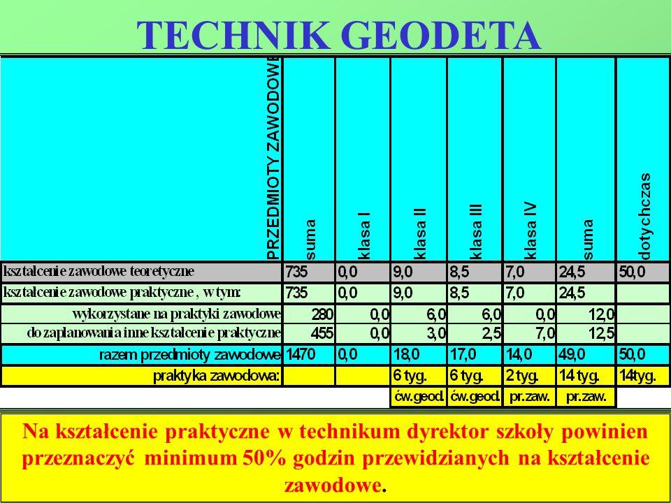 TECHNIK GEODETA Na kształcenie praktyczne w technikum dyrektor szkoły powinien przeznaczyć minimum 50% godzin przewidzianych na kształcenie zawodowe.