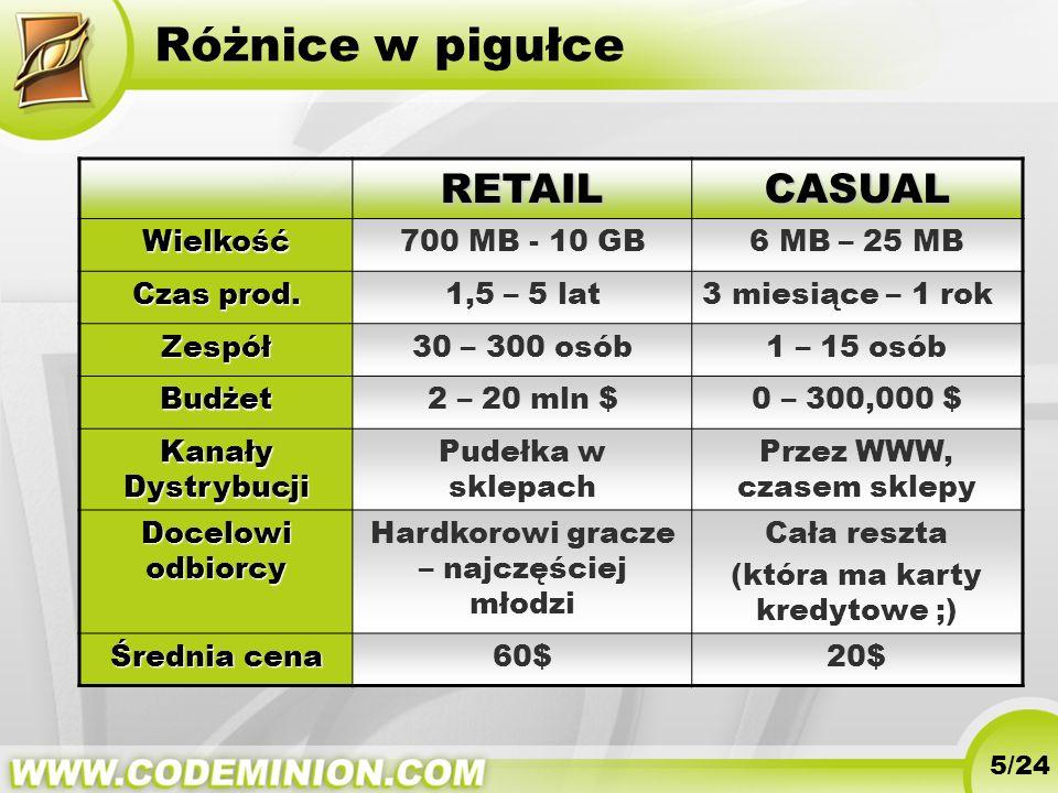 Różnice w pigułce RETAIL CASUAL Wielkość 700 MB - 10 GB 6 MB – 25 MB