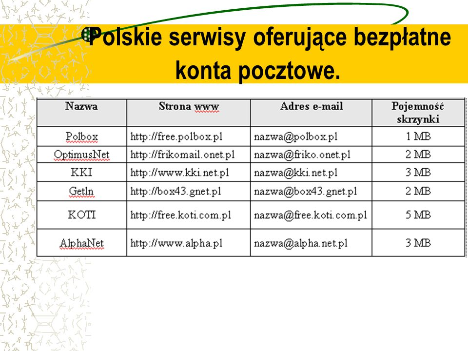 Polskie serwisy oferujące bezpłatne konta pocztowe.